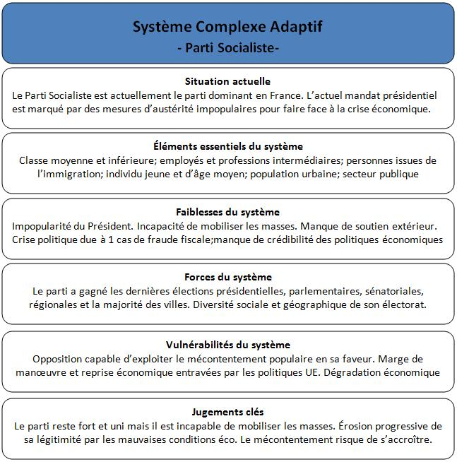 systeme complexe adaptif